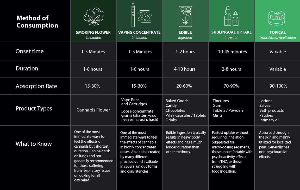 Cannabis product consumption method infographic